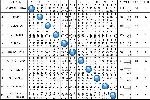 tabel510